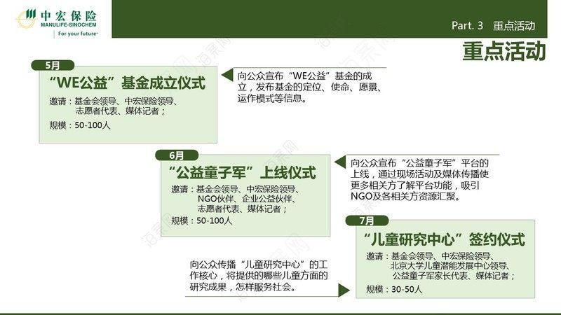 中外合资人寿保险公司【中宏保险】公益战略规划及年度实施方案(全案策划前端策划)