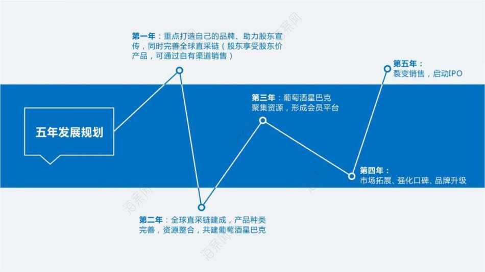 国际红酒品牌-百胜公司博维诺红酒新商业模式构建营销方案