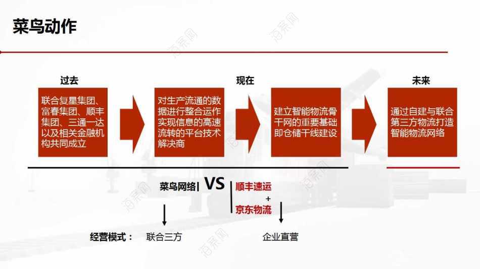 """互联网电商-京东物流""""独立运动""""传播推广方案"""