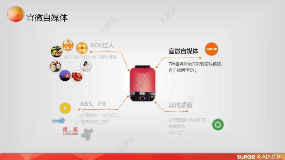 家电品牌-苏泊尔火红点2代极酥脆煎烤机 新品上市网络营销策划方案
