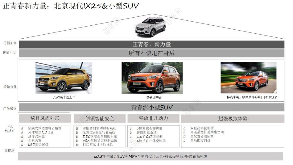 汽车品牌-东风日产P02F/轩逸/TIIDA小型车公关传播推广方案