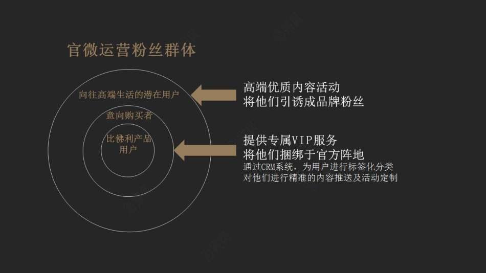 家用电器品牌比佛利微信微博运营策划方案
