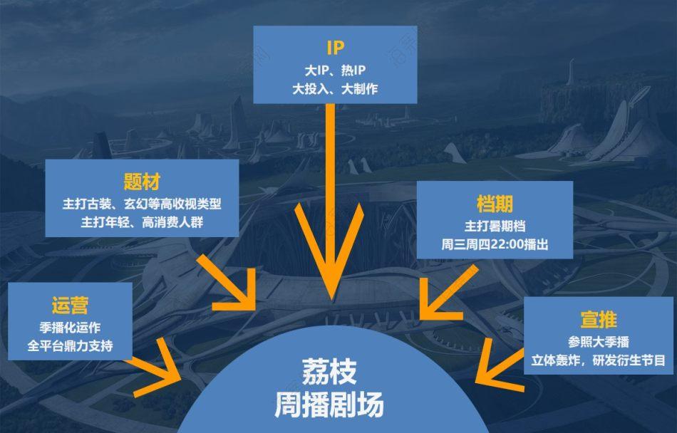奇幻电视剧大型奇幻剧《九州天空城》 招商合作方案