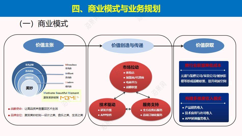科技产业元德MBM多引擎平面艺术音响市场拓展商业计划书方案