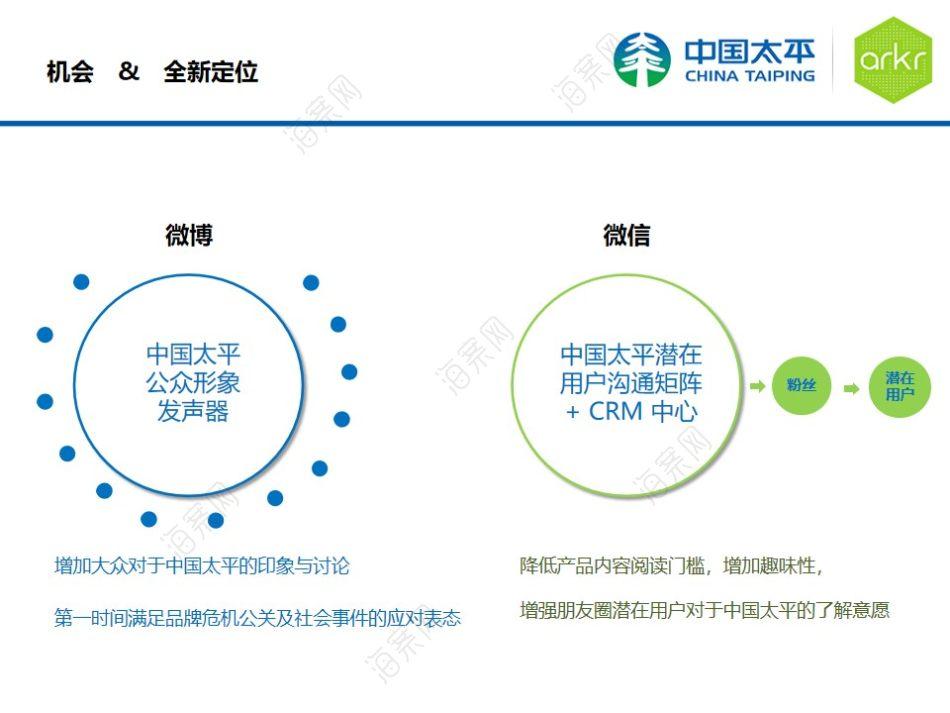 金融保险行业太平人寿社会化媒体营销策划方案