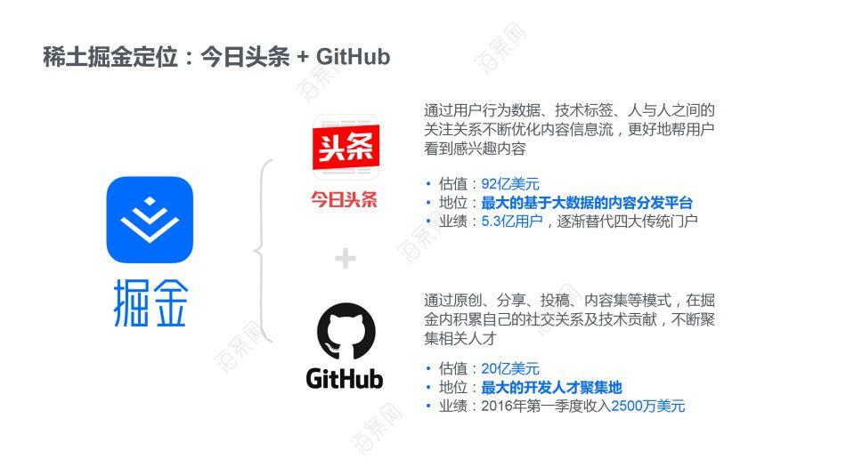 中国技术领域最活跃的内容平台和人才聚集地稀土掘金商业计划书方案