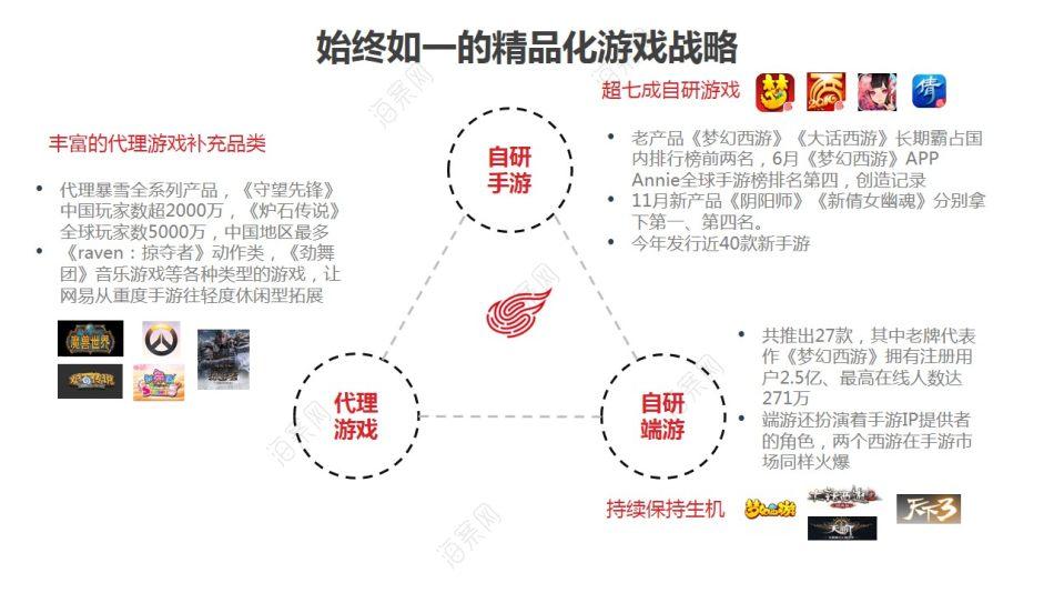顶尖的手机游戏研发服务商网易游戏商业计划书方案
