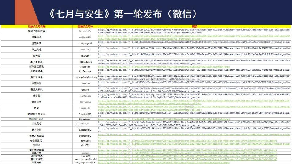 爱情电影 《七月与安生 》城市宣传下沉结案策划方案【56P】