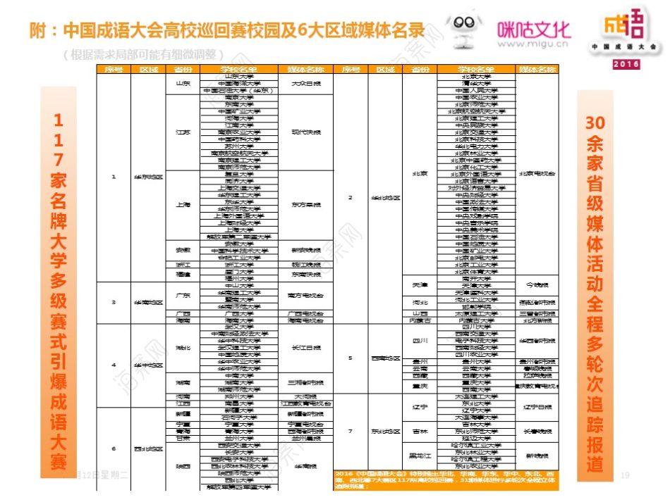 移动运营平台咪咕文化中国成语大会全媒体冠名策划方案【40P】