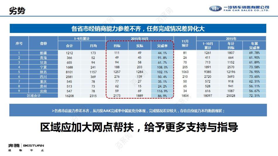 汽车品牌一汽奔腾西部区域大型联动团购会活动策划方案【94P】