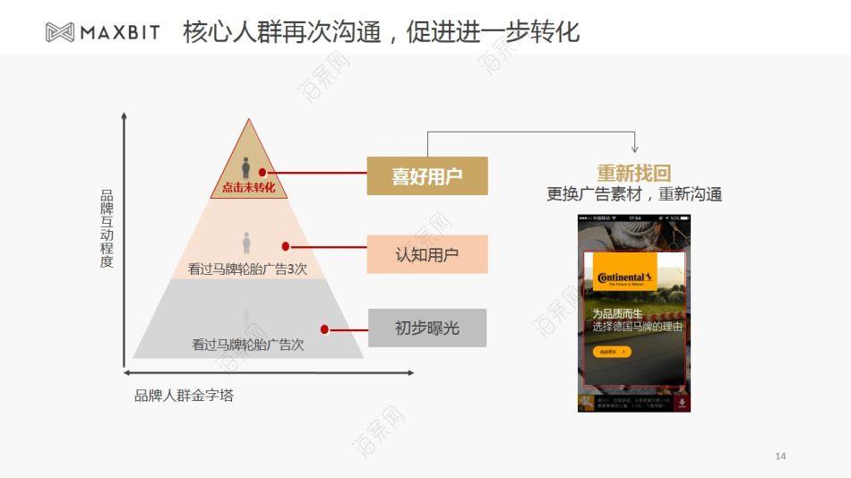 汽车配件品牌马牌轮胎移动DSP推广方案【20P】
