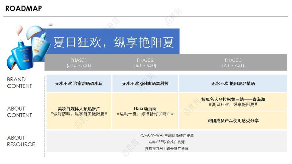 日本高端化妆品品牌臻效水动力防晒乳新品推广方案【36P】