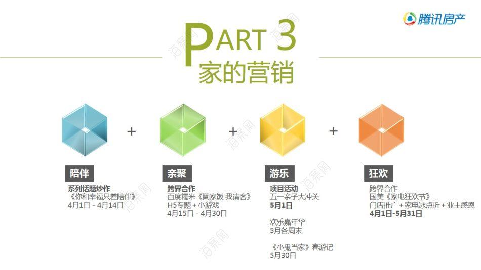 房地产品牌翡翠绿洲与腾讯房产电商合作策划方案【44P】