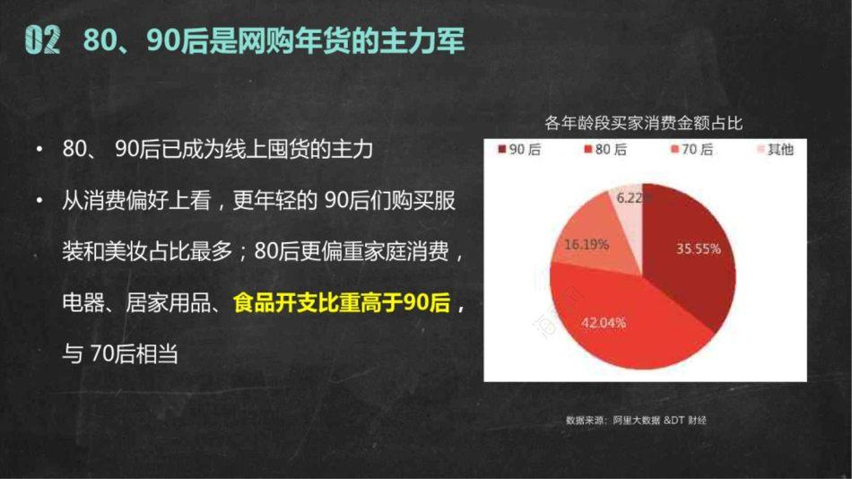 休闲零食品牌洽洽年货节营销推广策划方案【127P】